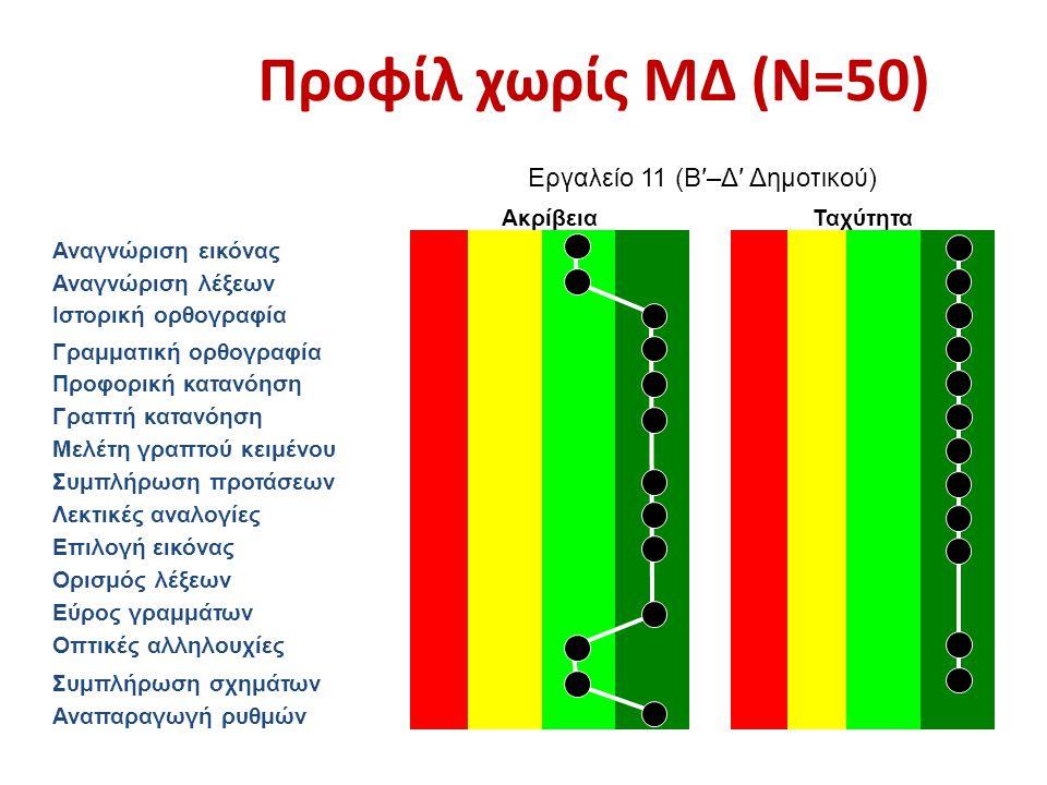 Προφίλ χωρίς ΜΔ (Ν=50) Εργαλείο 11 (Β′–Δ′ Δημοτικού) ΑκρίβειαΤαχύτητα Αναγνώριση εικόνας Αναγνώριση λέξεων Ιστορική ορθογραφία Γραμματική ορθογραφία Προφορική κατανόηση Γραπτή κατανόηση Μελέτη γραπτού κειμένου Συμπλήρωση προτάσεων Λεκτικές αναλογίες Επιλογή εικόνας Ορισμός λέξεων Εύρος γραμμάτων Οπτικές αλληλουχίες Συμπλήρωση σχημάτων Αναπαραγωγή ρυθμών