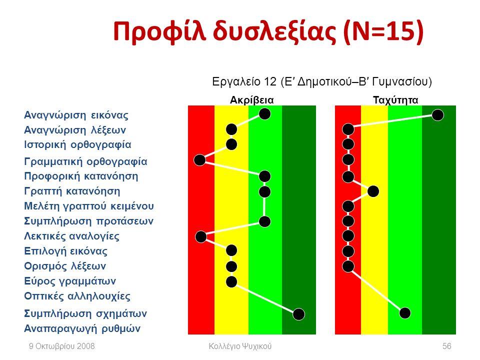 Προφίλ δυσλεξίας (Ν=15) Εργαλείο 12 (Ε′ Δημοτικού–Β′ Γυμνασίου) ΑκρίβειαΤαχύτητα Αναγνώριση εικόνας Αναγνώριση λέξεων Ιστορική ορθογραφία Γραμματική ορθογραφία Προφορική κατανόηση Γραπτή κατανόηση Μελέτη γραπτού κειμένου Συμπλήρωση προτάσεων Λεκτικές αναλογίες Επιλογή εικόνας Ορισμός λέξεων Εύρος γραμμάτων Οπτικές αλληλουχίες Συμπλήρωση σχημάτων Αναπαραγωγή ρυθμών 9 Οκτωβρίου 2008Κολλέγιο Ψυχικού56