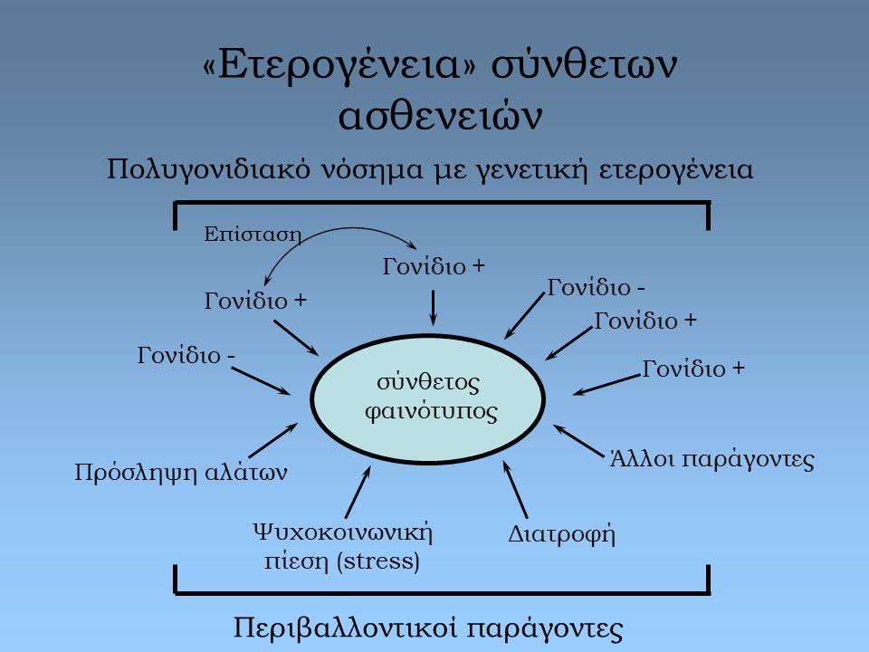 «Ετερογένεια» σύνθετων ασθενειών σύνθετος φαινότυπος Πολυγονιδιακό νόσημα με γενετική ετερογένεια Περιβαλλοντικοί παράγοντες Πρόσληψη αλάτων Ψυχοκοινω
