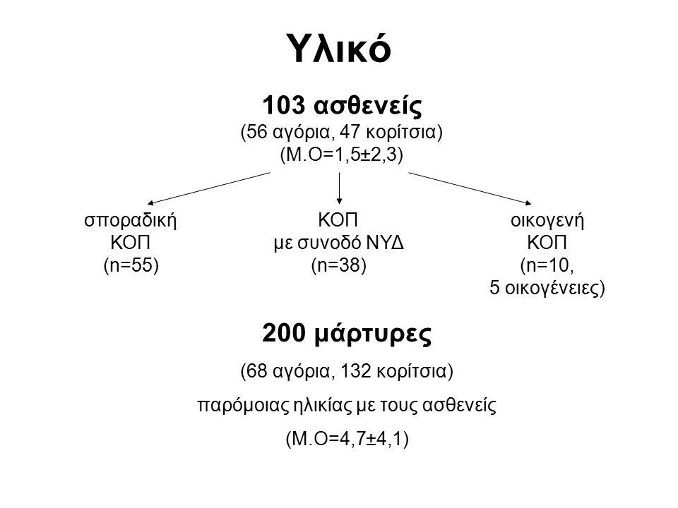 Υλικό 103 ασθενείς (56 αγόρια, 47 κορίτσια) (Μ.Ο=1,5±2,3) σποραδική ΚΟΠ (n=55) ΚΟΠ με συνοδό ΝΥΔ (n=38) οικογενή ΚΟΠ (n=10, 5 οικογένειες) 200 μάρτυρε