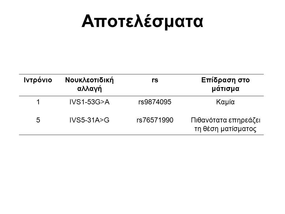 Αποτελέσματα ΙντρόνιοΝουκλεοτιδική αλλαγή rsΕπίδραση στο μάτισμα 1IVS1-53G>Ars9874095Καμία 5IVS5-31A>Grs76571990Πιθανότατα επηρεάζει τη θέση ματίσματο