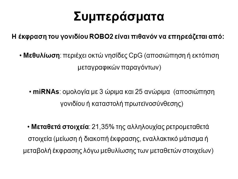 Συμπεράσματα Μεθυλίωση: περιέχει οκτώ νησίδες CpG (αποσιώπηση ή εκτόπιση μεταγραφικών παραγόντων) miRNAs: ομολογία με 3 ώριμα και 25 ανώριμα (αποσιώπη