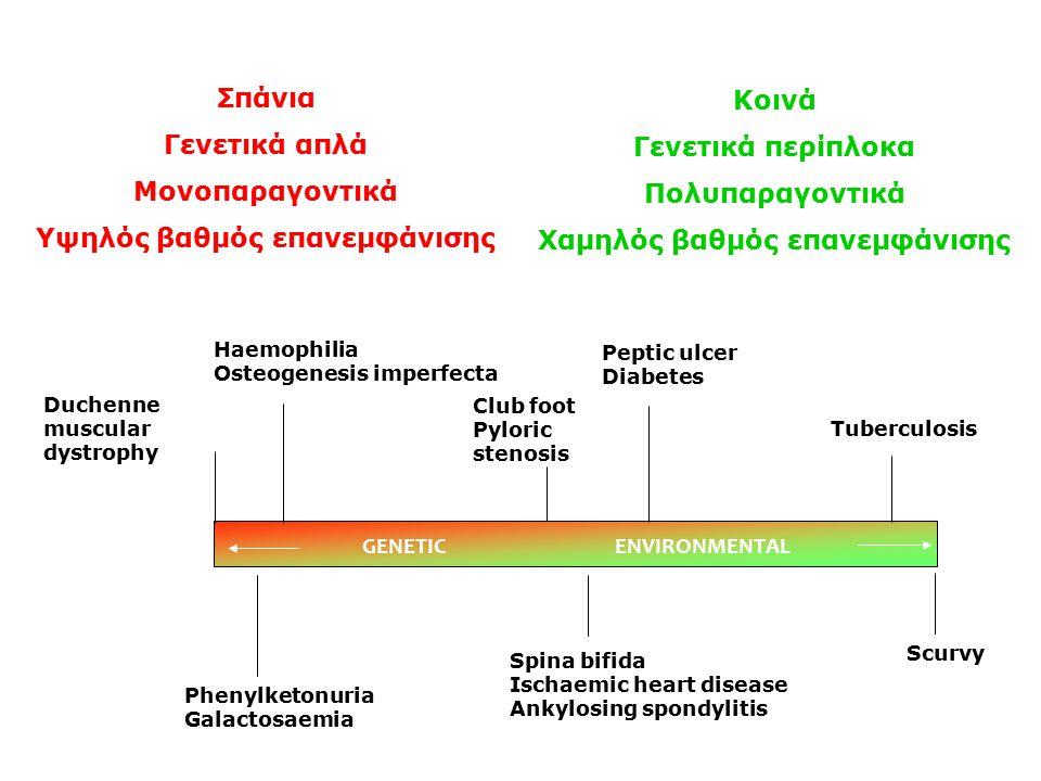 Πολυπαραγοντικά νοσήματα Ανίχνευση – συσχέτιση μεταλλάξεων –άμεσο έλεγχο –στατιστική ανάλυση –TDT –επιδημιολογία –περιβαλλοντικοί παράγοντες