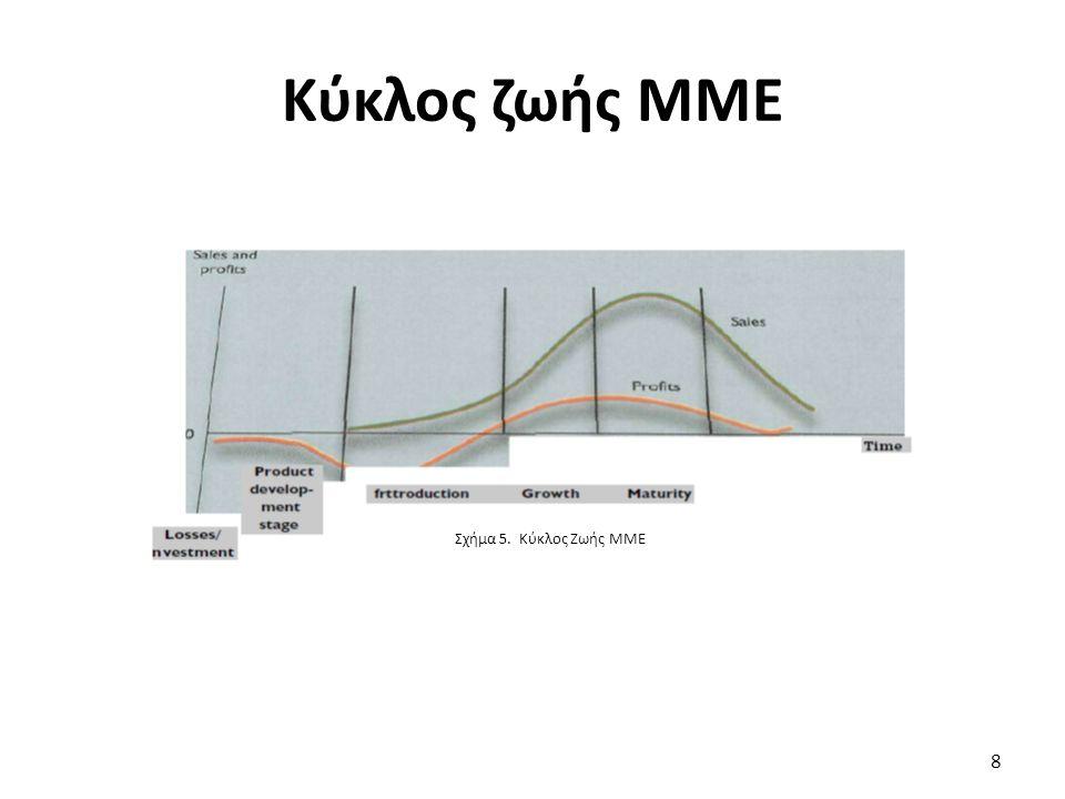 Κύκλος ζωής ΜΜΕ 8 Σχήμα 5. Κύκλος Ζωής ΜΜΕ