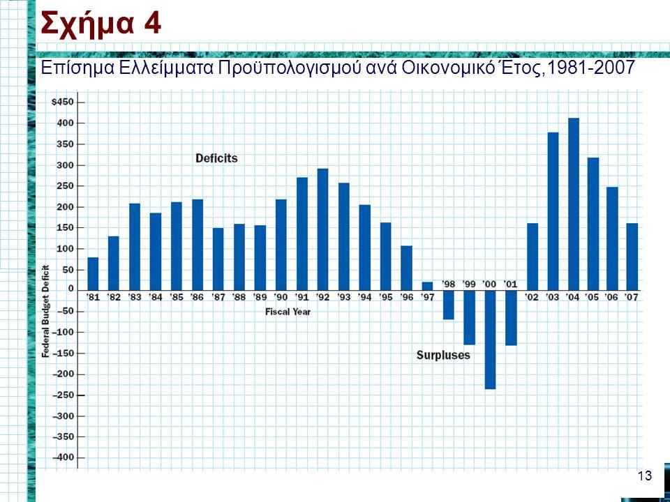 Επίσημα Ελλείμματα Προϋπολογισμού ανά Οικονομικό Έτος,1981-2007 Σχήμα 4 13