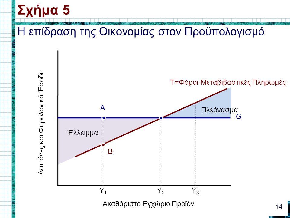 Πλεόνασμα Έλλειμμα Η επίδραση της Οικονομίας στον Προϋπολογισμό Σχήμα 5 14 Ακαθάριστο Εγχώριο Προϊόν Δαπάνες και Φορολογικά Έσοδα G T=Φόροι-Μεταβιβαστικές Πληρωμές Y1Y1 Y2Y2 Y3Y3 A B