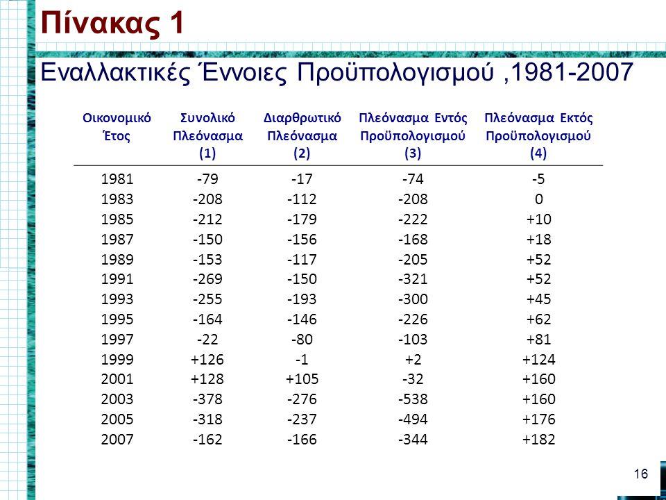 Εναλλακτικές Έννοιες Προϋπολογισμού,1981-2007 Πίνακας 1 16 Οικονομικό Έτος Συνολικό Πλεόνασμα (1) Διαρθρωτικό Πλεόνασμα (2) Πλεόνασμα Εντός Προϋπολογισμού (3) Πλεόνασμα Εκτός Προϋπολογισμού (4) 1981 1983 1985 1987 1989 1991 1993 1995 1997 1999 2001 2003 2005 2007 -79 -208 -212 -150 -153 -269 -255 -164 -22 +126 +128 -378 -318 -162 -17 -112 -179 -156 -117 -150 -193 -146 -80 +105 -276 -237 -166 -74 -208 -222 -168 -205 -321 -300 -226 -103 +2 -32 -538 -494 -344 -5 0 +10 +18 +52 +45 +62 +81 +124 +160 +176 +182