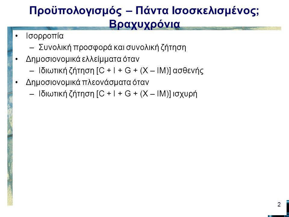 Προϋπολογισμός – Πάντα Ισοσκελισμένος; Βραχυχρόνια Ισορροπία –Συνολική προσφορά και συνολική ζήτηση Δημοσιονομικά ελλείμματα όταν –Ιδιωτική ζήτηση [C + I + G + (X – IM)] ασθενής Δημοσιονομικά πλεονάσματα όταν –Ιδιωτική ζήτηση [C + I + G + (X – IM)] ισχυρή 2