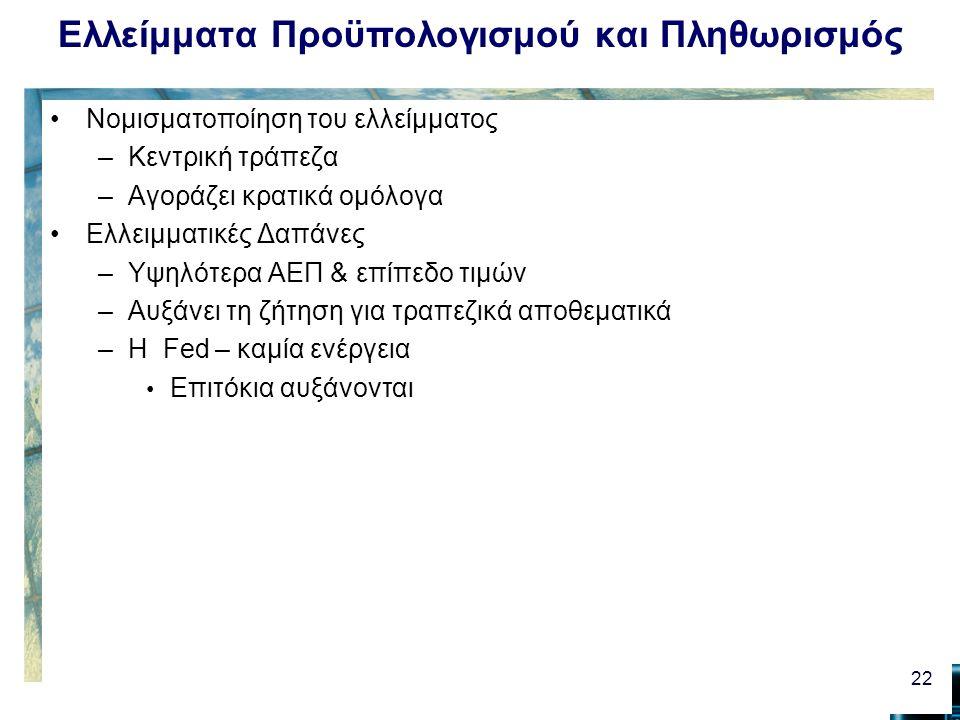 Ελλείμματα Προϋπολογισμού και Πληθωρισμός Νομισματοποίηση του ελλείμματος –Κεντρική τράπεζα –Αγοράζει κρατικά ομόλογα Ελλειμματικές Δαπάνες –Υψηλότερα