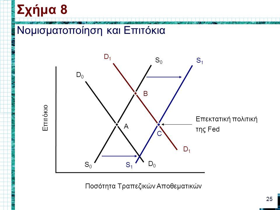 Νομισματοποίηση και Επιτόκια Σχήμα 8 25 Επιτόκιο Ποσότητα Τραπεζικών Αποθεματικών D1D1 D1D1 S0S0 S0S0 D0D0 D0D0 A B Επεκτατική πολιτική της Fed S1S1 S1S1 C