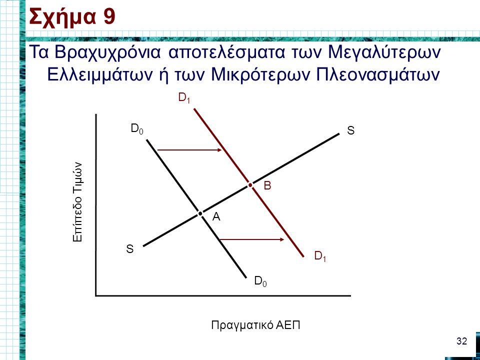 Τα Βραχυχρόνια αποτελέσματα των Μεγαλύτερων Ελλειμμάτων ή των Μικρότερων Πλεονασμάτων Σχήμα 9 32 Επίπεδο Τιμών Πραγματικό ΑΕΠ D1D1 D1D1 S S D0D0 D0D0 A B