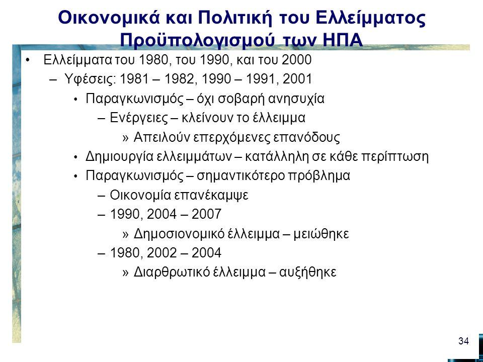 Οικονομικά και Πολιτική του Ελλείμματος Προϋπολογισμού των ΗΠΑ Ελλείμματα του 1980, του 1990, και του 2000 –Υφέσεις: 1981 – 1982, 1990 – 1991, 2001 Παραγκωνισμός – όχι σοβαρή ανησυχία –Ενέργειες – κλείνουν το έλλειμμα »Απειλούν επερχόμενες επανόδους Δημιουργία ελλειμμάτων – κατάλληλη σε κάθε περίπτωση Παραγκωνισμός – σημαντικότερο πρόβλημα –Οικονομία επανέκαμψε –1990, 2004 – 2007 »Δημοσιονομικό έλλειμμα – μειώθηκε –1980, 2002 – 2004 »Διαρθρωτικό έλλειμμα – αυξήθηκε 34