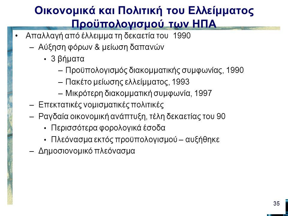 Οικονομικά και Πολιτική του Ελλείμματος Προϋπολογισμού των ΗΠΑ Απαλλαγή από έλλειμμα τη δεκαετία του 1990 –Αύξηση φόρων & μείωση δαπανών 3 βήματα –Προϋπολογισμός διακομματικής συμφωνίας, 1990 –Πακέτο μείωσης ελλείμματος, 1993 –Μικρότερη διακομματική συμφωνία, 1997 –Επεκτατικές νομισματικές πολιτικές –Ραγδαία οικονομική ανάπτυξη, τέλη δεκαετίας του 90 Περισσότερα φορολογικά έσοδα Πλεόνασμα εκτός προϋπολογισμού – αυξήθηκε –Δημοσιονομικό πλεόνασμα 35