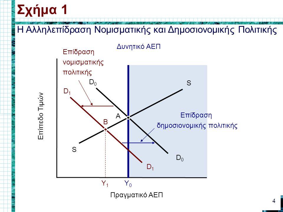 Η Αλληλεπίδραση Νομισματικής και Δημοσιονομικής Πολιτικής Σχήμα 1 4 Πραγματικό ΑΕΠ Επίπεδο Τιμών S S D0D0 D0D0 Δυνητικό ΑΕΠ Y0Y0 A D1D1 D1D1 Y1Y1 Επίδραση δημοσιονομικής πολιτικής Επίδραση νομισματικής πολιτικής B