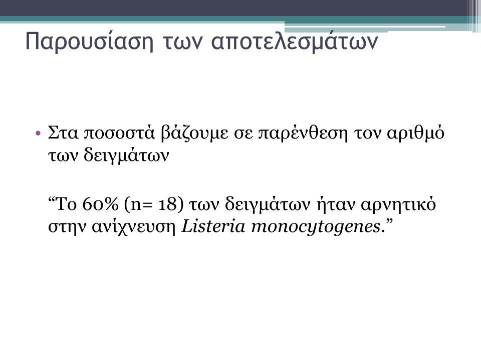 Παρουσίαση των αποτελεσμάτων Στα ποσοστά βάζουμε σε παρένθεση τον αριθμό των δειγμάτων Το 60% (n= 18) των δειγμάτων ήταν αρνητικό στην ανίχνευση Listeria monocytogenes.