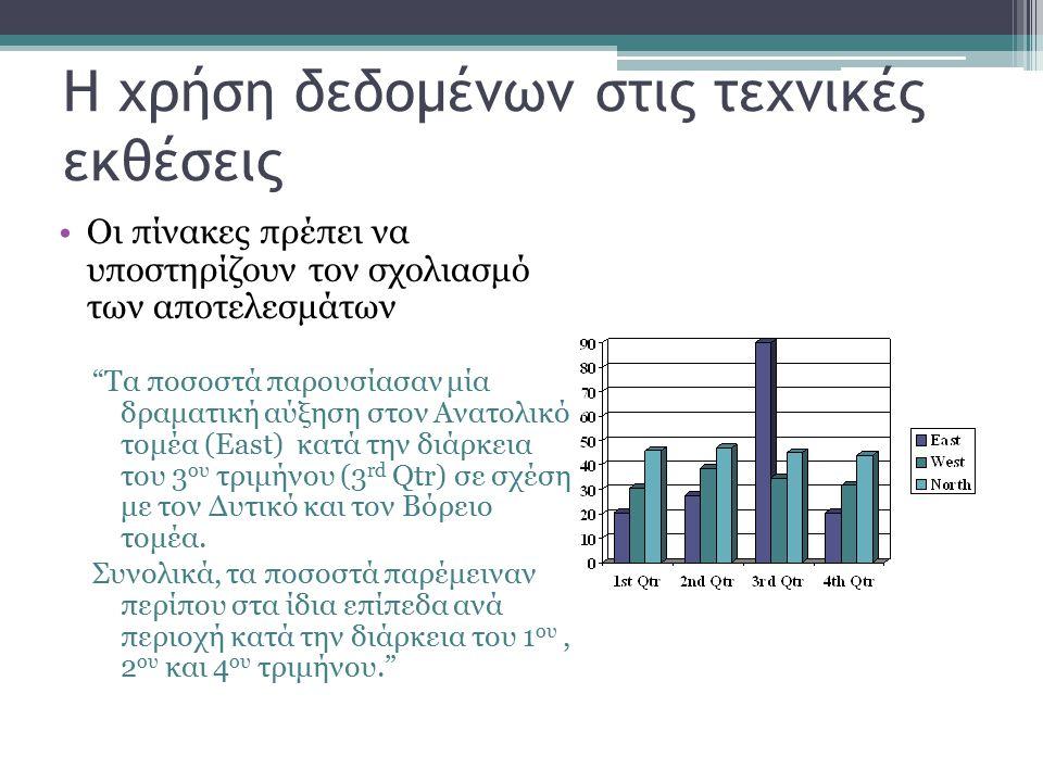 Η χρήση δεδομένων στις τεχνικές εκθέσεις Οι πίνακες πρέπει να υποστηρίζουν τον σχολιασμό των αποτελεσμάτων Τα ποσοστά παρουσίασαν μία δραματική αύξηση στον Ανατολικό τομέα (East) κατά την διάρκεια του 3 ου τριμήνου (3 rd Qtr) σε σχέση με τον Δυτικό και τον Βόρειο τομέα.