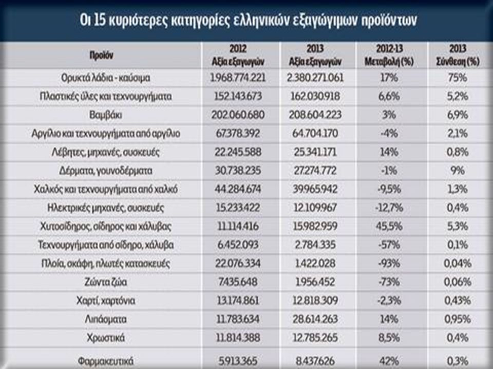 ΕΛΛΗΝΙΚΕΣ ΕΠΕΝΔΥΣΕΙΣ ΣΤΗΝ ΤΟΥΡΚΙΑ Το ύψος της αξίας των ελληνικών επενδύσεων στην Τουρκία ανέρχεται σε 6,6 δισ.δολάρια, με πιο σημαντικές αυτές της Εθ