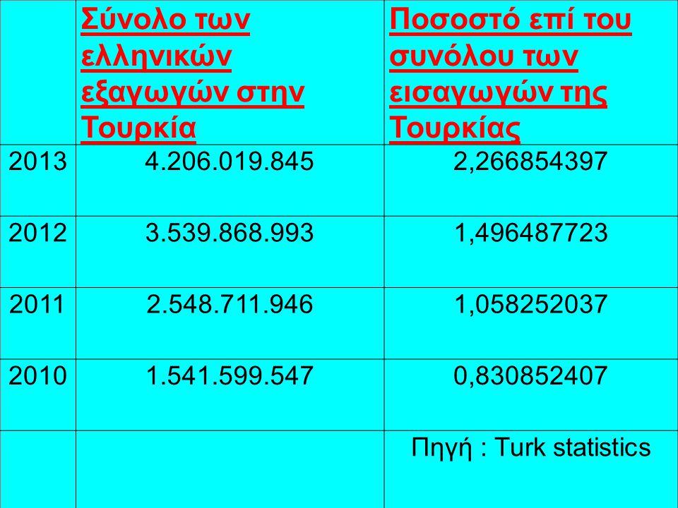 ΚΙΝΗΤΡΑ ΓΙΑ ΤΙΣ ΕΛΛΗΝΙΚΕΣ ΕΠΕΝΔΥΣΕΙΣ Η γεωγραφική εγγύτητα Η κοινή επιχειρηματική κουλτούρα Η Τουρκία μόνη της αποτελεί μία μεγάλη και δυναμική αγορά