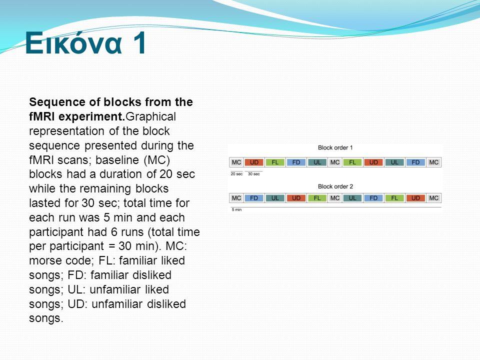 Εικόνα 1 Sequence of blocks from the fMRI experiment.Graphical representation of the block sequence presented during the fMRI scans; baseline (MC) blo