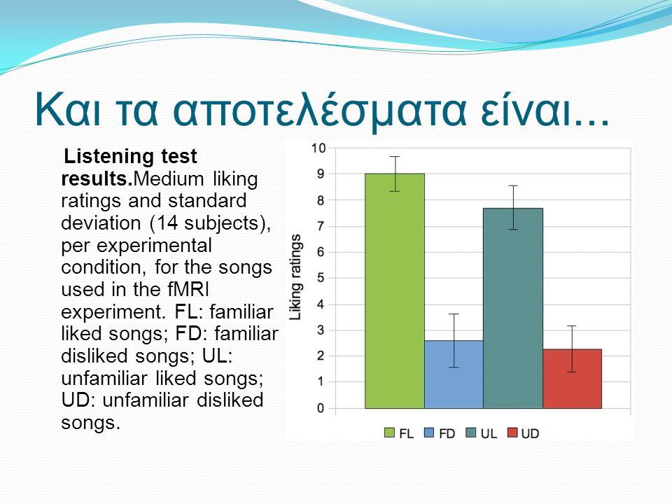 Και τα αποτελέσματα είναι... Listening test results.Medium liking ratings and standard deviation (14 subjects), per experimental condition, for the so