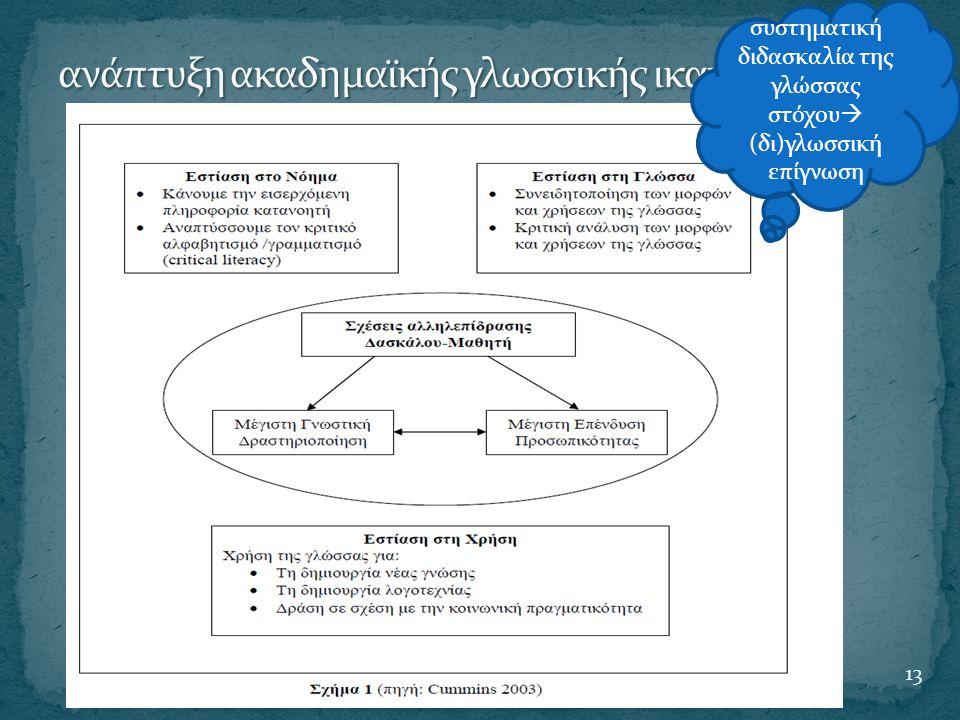 13 συστηματική διδασκαλία της γλώσσας στόχου  (δι)γλωσσική επίγνωση