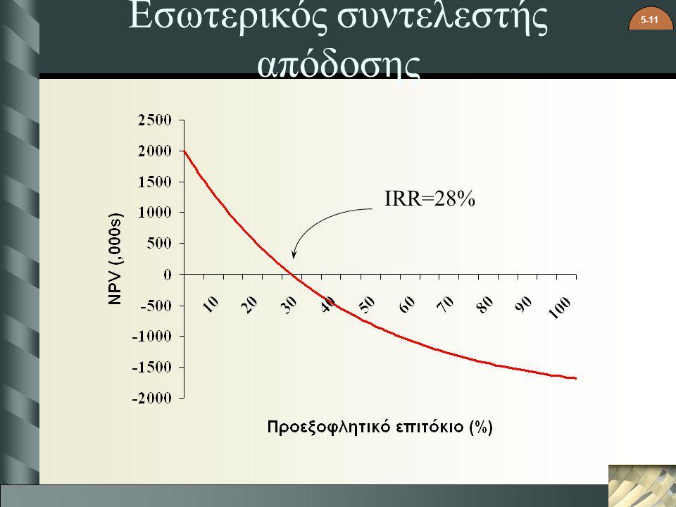 5-11 Εσωτερικός συντελεστής απόδοσης IRR=28%