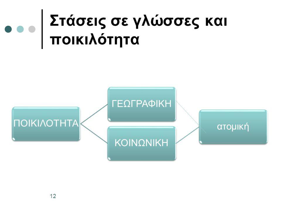Στάσεις σε γλώσσες και ποικιλότητα ΠΟΙΚΙΛΟΤΗΤΑΓΕΩΓΡΑΦΙΚΗΚΟΙΝΩΝΙΚΗατομική 12