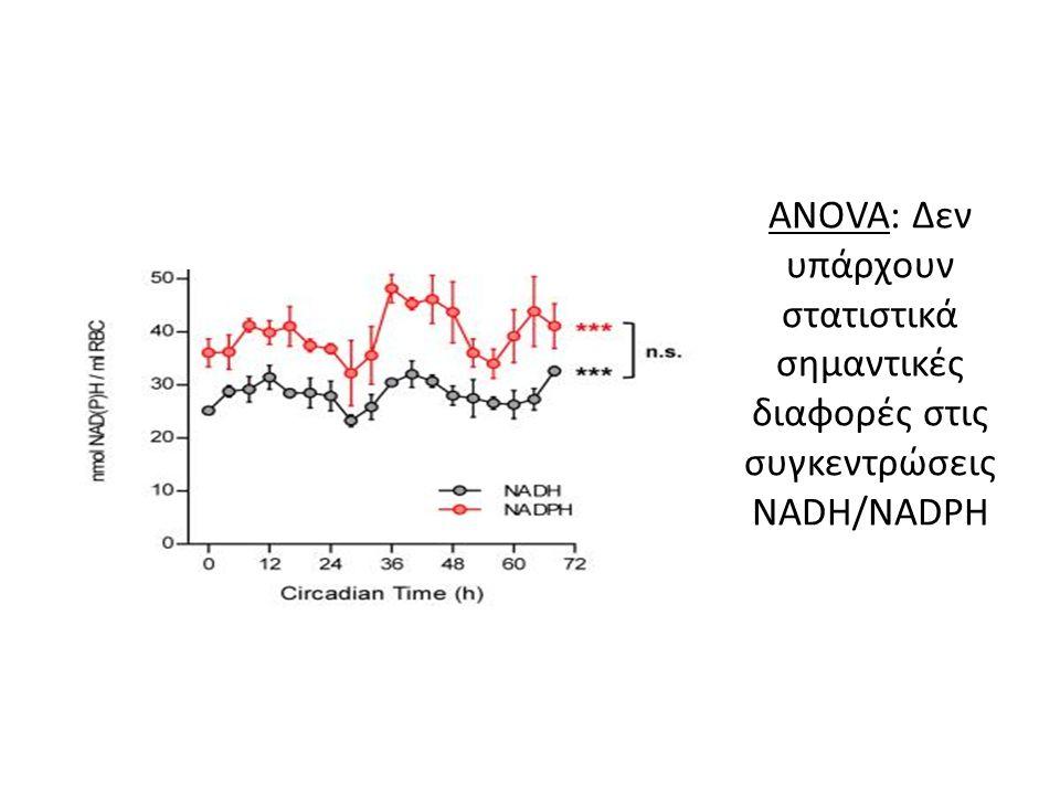 ANOVA: Δεν υπάρχουν στατιστικά σημαντικές διαφορές στις συγκεντρώσεις NADH/NADPH