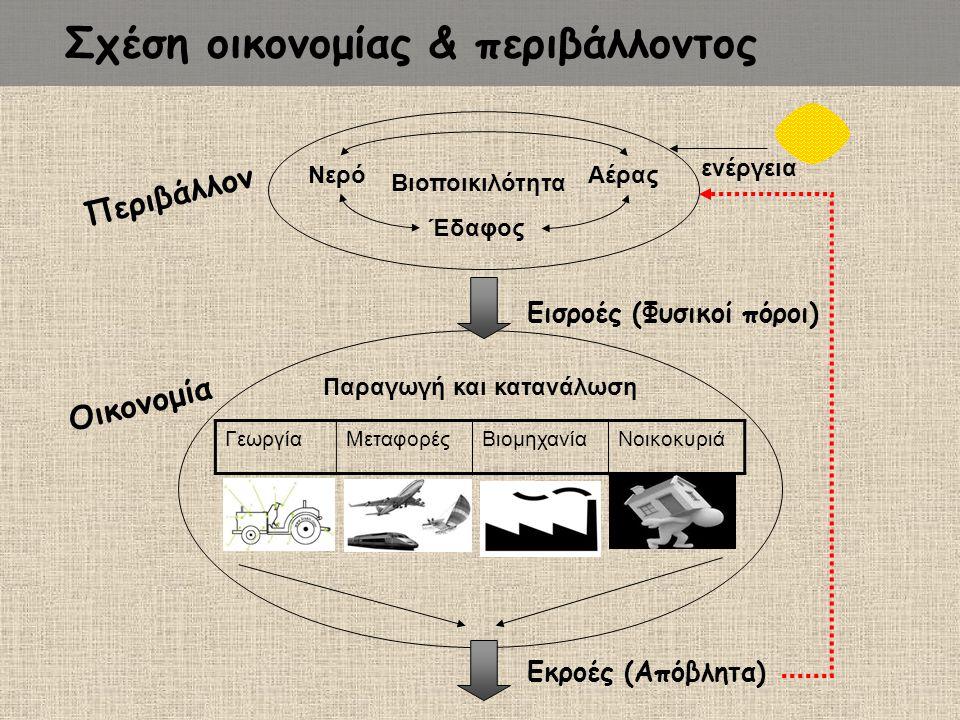 Παραγωγή και κατανάλωση ΓεωργίαΜεταφορέςΒιομηχανίαΝοικοκυριά Εισροές (Φυσικοί πόροι) Εκροές (Απόβλητα) Περιβάλλον Οικονομία ενέργεια Νερό Αέρας Έδαφος