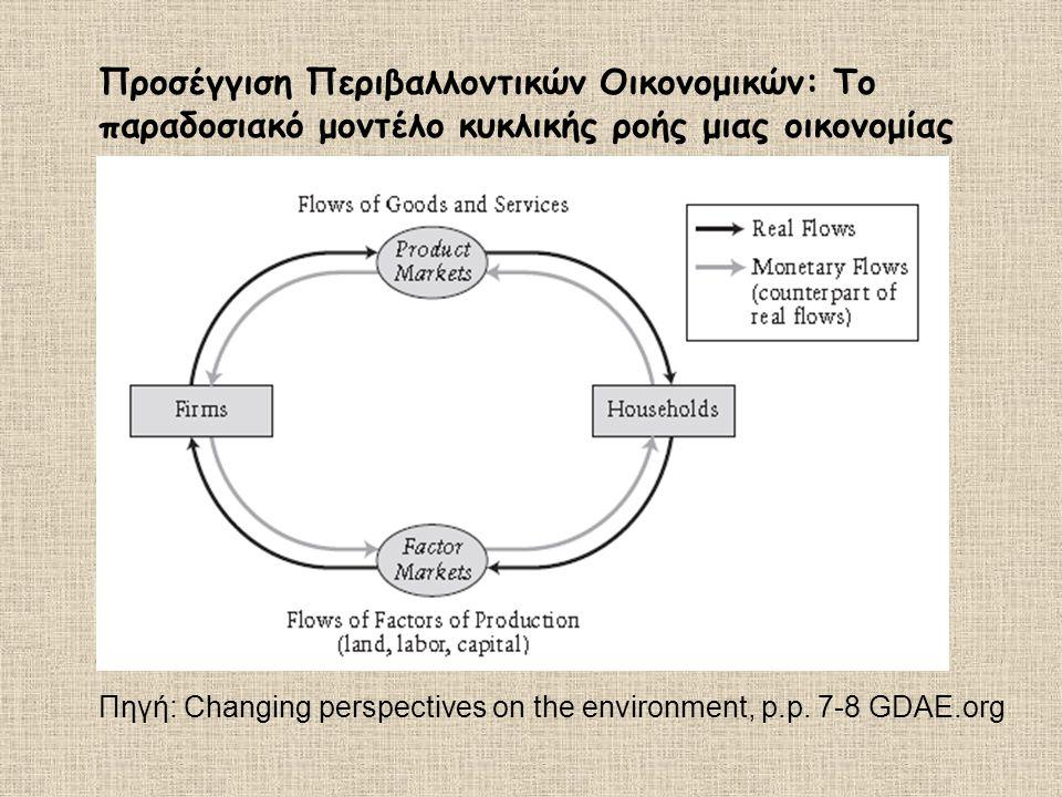 Προσέγγιση Περιβαλλοντικών Οικονομικών: Το παραδοσιακό μοντέλο κυκλικής ροής μιας οικονομίας Πηγή: Changing perspectives on the environment, p.p. 7-8