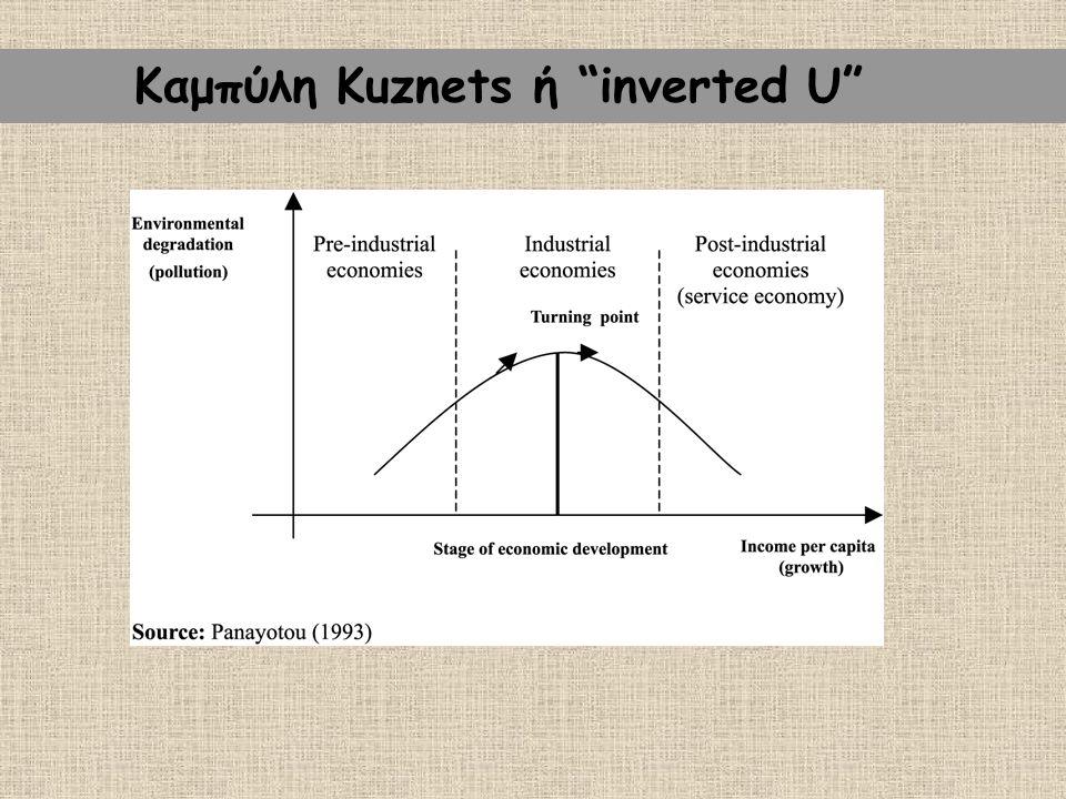 """Καμπύλη Kuznets ή """"inverted U"""""""