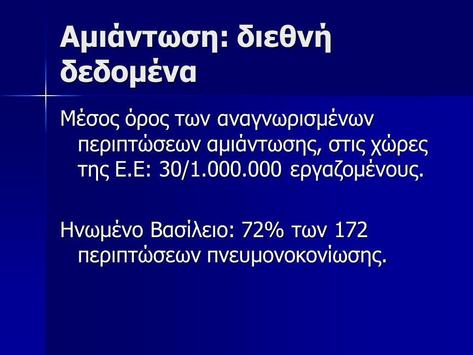 Αμιάντωση: διεθνή δεδομένα Μέσος όρος των αναγνωρισμένων περιπτώσεων αμιάντωσης, στις χώρες της Ε.Ε: 30/1.000.000 εργαζομένους.