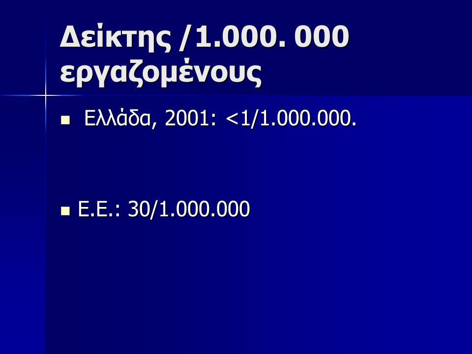 Δείκτης /1.000.000 εργαζομένους Ελλάδα, 2001: <1/1.000.000.