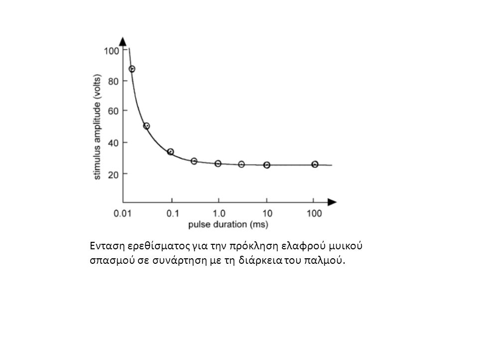 Ενταση ερεθίσματος για την πρόκληση ελαφρού μυικού σπασμού σε συνάρτηση με τη διάρκεια του παλμού.