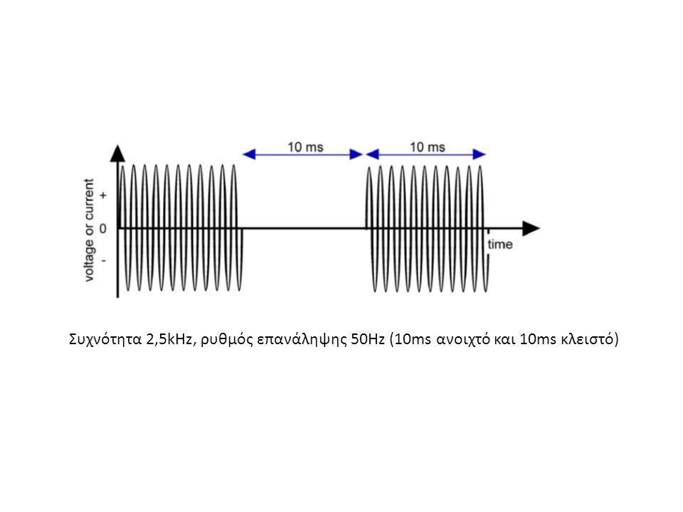 Συχνότητα 2,5kHz, ρυθμός επανάληψης 50Hz (10ms ανοιχτό και 10ms κλειστό)