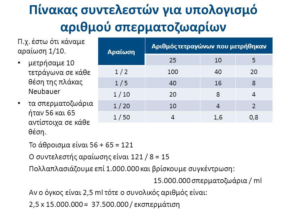 Αραίωση Αριθμός τετραγώνων που μετρήθηκαν 25105 1 / 2 1004020 1 / 540168 1 / 102084 1 / 201042 1 / 5041,60,8 Πίνακας συντελεστών για υπολογισμό αριθμο