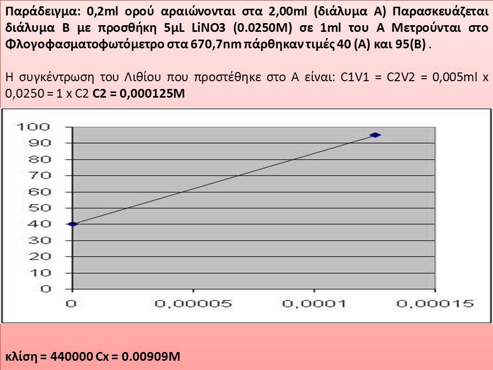 Παράδειγμα: 0,2ml ορού αραιώνονται στα 2,00ml (διάλυμα Α) Παρασκευάζεται διάλυμα Β με προσθήκη 5μL LiNO3 (0.0250M) σε 1ml του Α Μετρούνται στο Φλογοφα