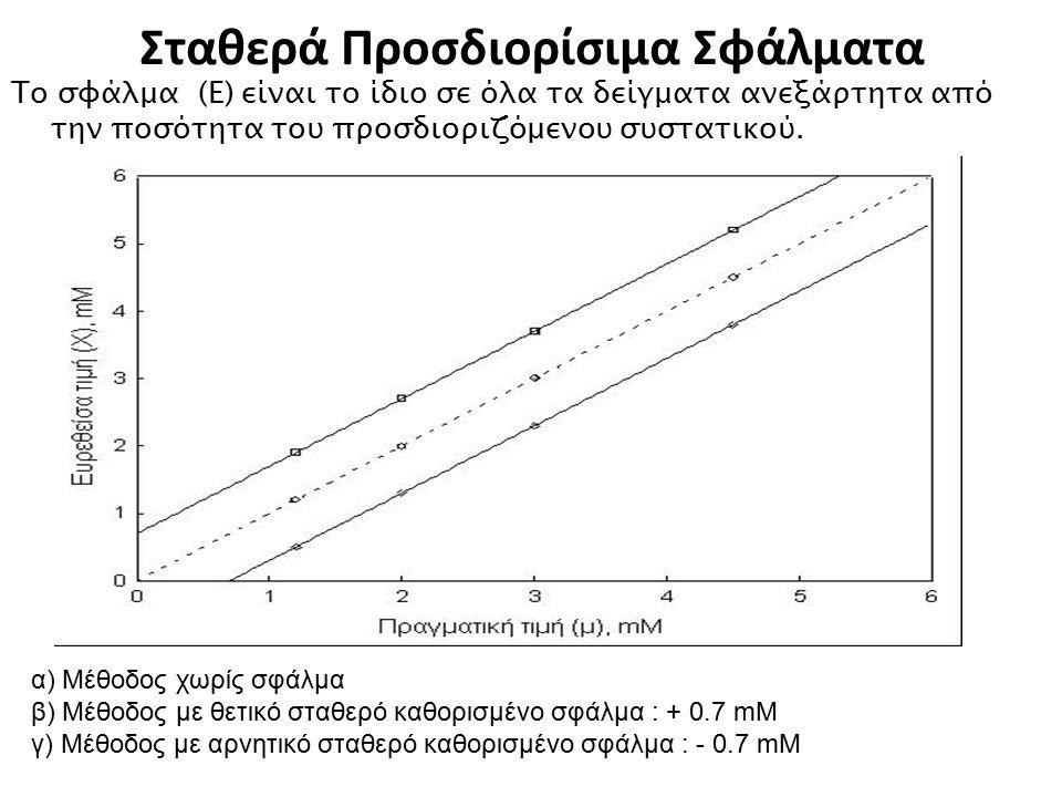 Σταθερά Προσδιορίσιμα Σφάλματα Το σφάλμα (Ε) είναι το ίδιο σε όλα τα δείγματα ανεξάρτητα από την ποσότητα του προσδιοριζόμενου συστατικού. α) Μέθοδος
