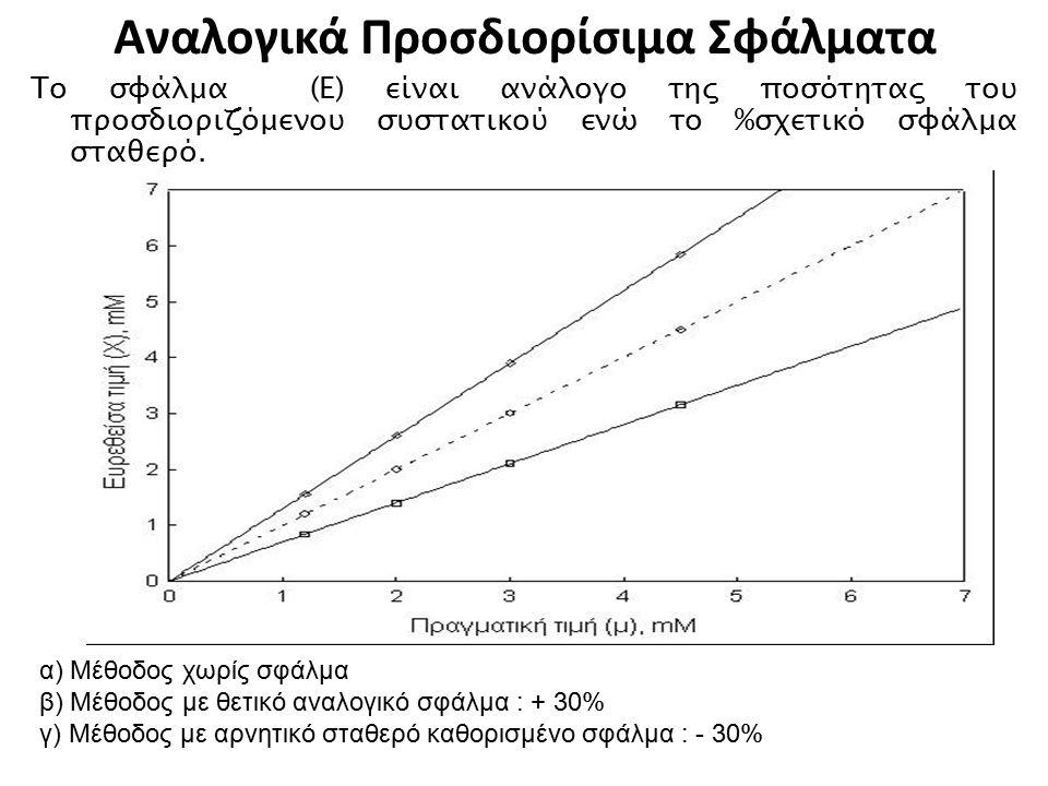 Αναλογικά Προσδιορίσιμα Σφάλματα Το σφάλμα (Ε) είναι ανάλογο της ποσότητας του προσδιοριζόμενου συστατικού ενώ το %σχετικό σφάλμα σταθερό. α) Μέθοδος