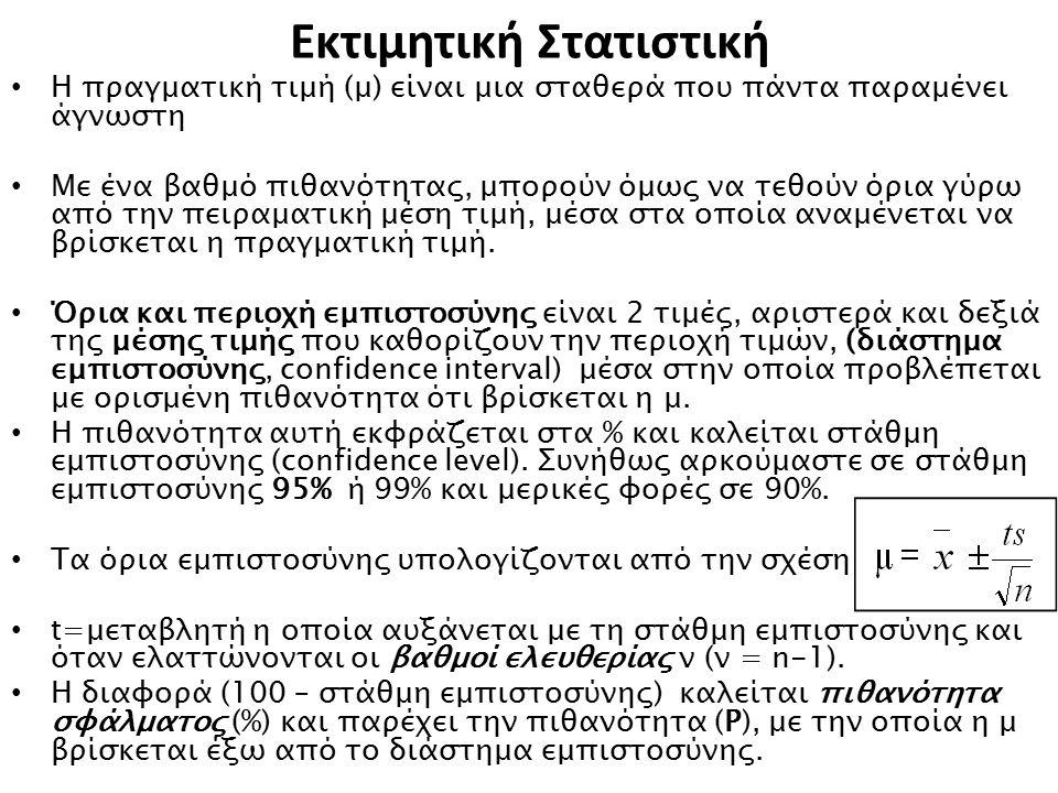 Εκτιμητική Στατιστική Η πραγματική τιμή (μ) είναι μια σταθερά που πάντα παραμένει άγνωστη Με ένα βαθμό πιθανότητας, μπορούν όμως να τεθούν όρια γύρω α