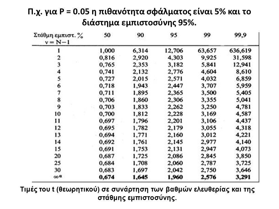 Π.χ. για P = 0.05 η πιθανότητα σφάλματος είναι 5% και το διάστημα εμπιστοσύνης 95%. Τιμές του t (θεωρητικού) σε συνάρτηση των βαθμών ελευθερίας και τη