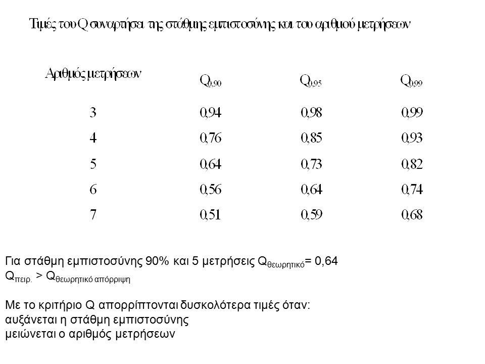 Για στάθμη εμπιστοσύνης 90% και 5 μετρήσεις Q θεωρητικό = 0,64 Q πειρ. > Q θεωρητικό απόρριψη Με το κριτήριο Q απορρίπτονται δυσκολότερα τιμές όταν: α