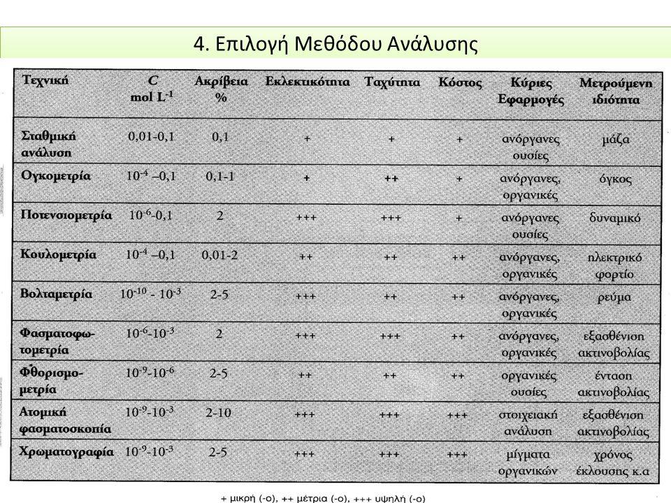 Παράδειγμα: Να υπολογισθεί η ακρίβεια του προσδιοριζόμενου τίτλου ενός διαλύματος HCl όταν, κατά την τιτλοδότηση με στερεό Na 2 CO 3 παρουσία δείκτη ηλιανθίνης λαμβάνονται τα παρακάτω αποτελέσματα και δεδομένα ακριβείας.