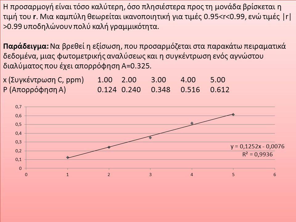 Τεχνική προσθήκης γνωστής ποσότητας (standard-addition technique) Απαιτεί όχι μόνο γραμμική αλλά και αναλογική σχέση Ρ = αx Εάν x x είναι η τιμή της αναλυτικής πληροφορίας και Ρ ο η τιμή της μετρούμενης παραμέτρου τότε: Ρ ο = α x x 1 Η άγνωστη x x αυξάνεται κατά Δx, η μέτρηση επαναλαμβάνεται και θα έχουμε Ρ 1 = α x x + Δx2 Συνδυάζοντας 1 και 2 x x = Ρ ο Δx / Ρ 1 - Ρ ο Υπολογίζουμε τη τιμή x x χωρίς τη γνώση της α Ο λόγος Δx / x x πρέπει κατά κανόνα να είναι μεταξύ 0.5 και 2.