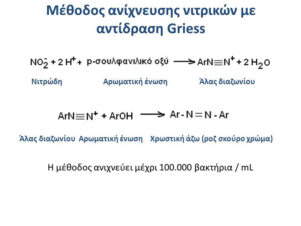 Νιτρώδη Αρωματική ένωση Άλας διαζωνίου Άλας διαζωνίου Αρωματική ένωση Χρωστική άζω (ροζ σκούρο χρώμα) Η μέθοδος ανιχνεύει μέχρι 100.000 βακτήρια / mL Μέθοδος ανίχνευσης νιτρικών με αντίδραση Griess