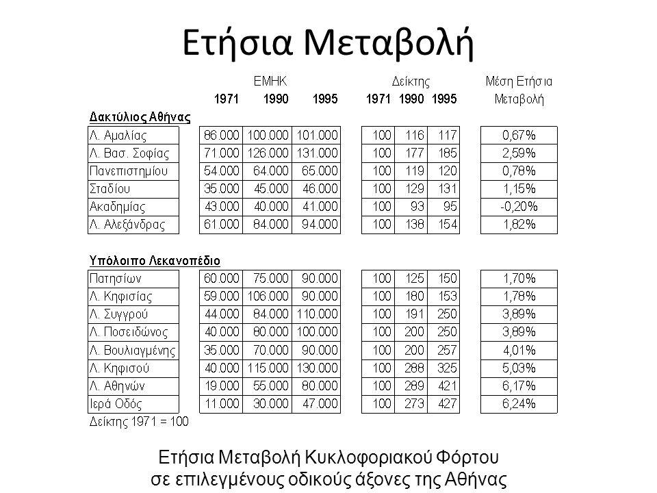 Ετήσια Μεταβολή Ετήσια Μεταβολή Κυκλοφοριακού Φόρτου σε επιλεγμένους οδικούς άξονες της Αθήνας
