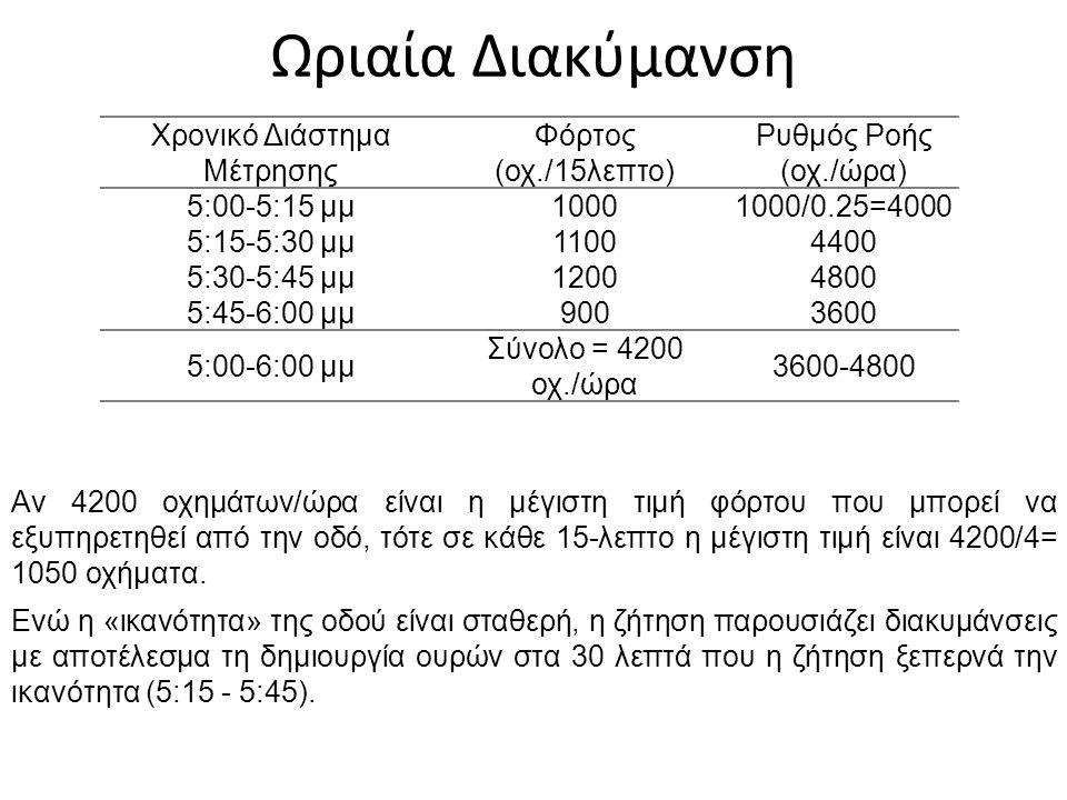 Ωριαία Διακύμανση Χρονικό Διάστημα Μέτρησης Φόρτος (οχ./15λεπτο) Ρυθμός Ροής (οχ./ώρα) 5:00-5:15 μμ10001000/0.25=4000 5:15-5:30 μμ11004400 5:30-5:45 μ