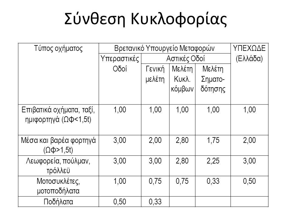 Σύνθεση Κυκλοφορίας Τύπος οχήματοςΒρετανικό Υπουργείο ΜεταφορώνΥΠΕΧΩΔΕ ΥπεραστικέςΑστικές Οδοί(Ελλάδα) ΟδοίΓενικήΜελέτη μελέτηΚυκλ. κόμβων Σηματο- δότ