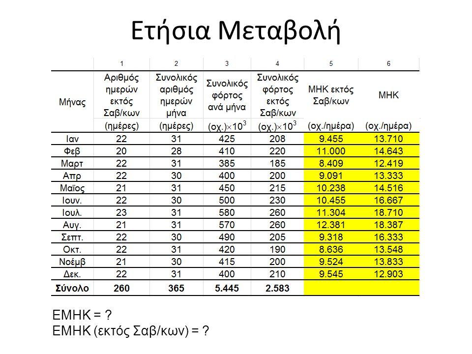 Φόρτος Σχεδιασμού Υψηλότεροι ωριαίοι κυκλοφοριακοί φόρτοι ενός έτους ως ποσοστό της ΕΜΗΚ και χαρακτηριστικά 30ης ώρας - Εθνικές Οδοί στην Ελλάδα Σε υπεραστικές οδούς (γενικά) 15 – 20% ΕΜΗΚ Σε υπεραστικές οδούς (με μεγάλη εποχιακή διακύμανση) 20 – 40% ΕΜΗΚ Σε αστικές οδούς 7% ΕΜΗΚ