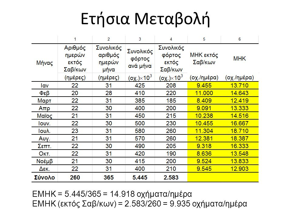 Ετήσια Μεταβολή ΕΜΗΚ = 5.445/365 = 14.918 οχήματα/ημέρα ΕΜΗΚ (εκτός Σαβ/κων) = 2.583/260 = 9.935 οχήματα/ημέρα